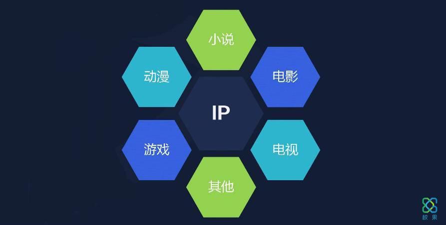 三个步骤利用IP营销解锁校园营销新姿势-校果研究院-校园营销解决方案