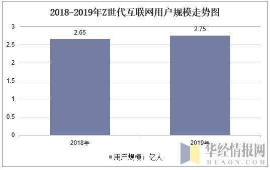 2019年中国互联网行业运行报告,Z世代成为互联网主力军