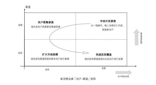 从元气森林、钟薛高…看新消费品牌的4种增长策略